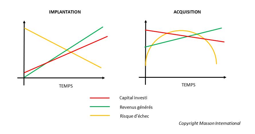 Comparaison entre une implantation et une acquisition aux États-Unis