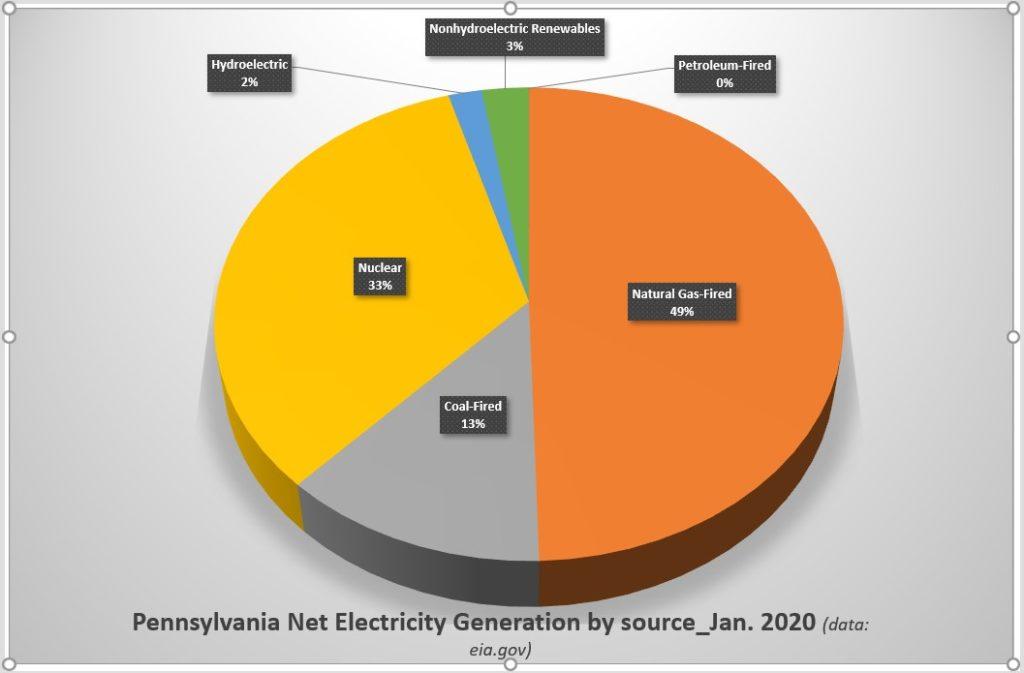 Répartition par source de la production nette d'électricité en Pennsylvanie - Janvier 2020