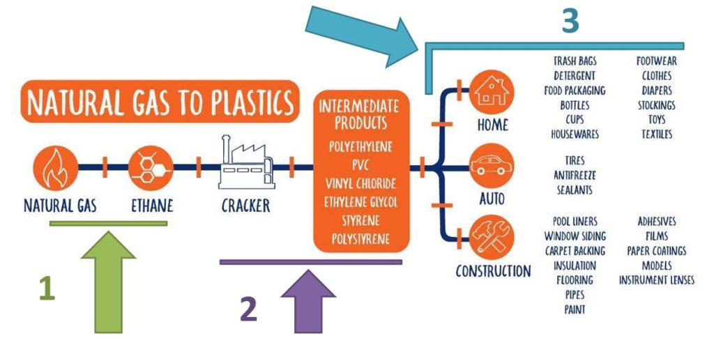 Avantages de la supply chain du secteur de la plasturgie en Pennsylvanie
